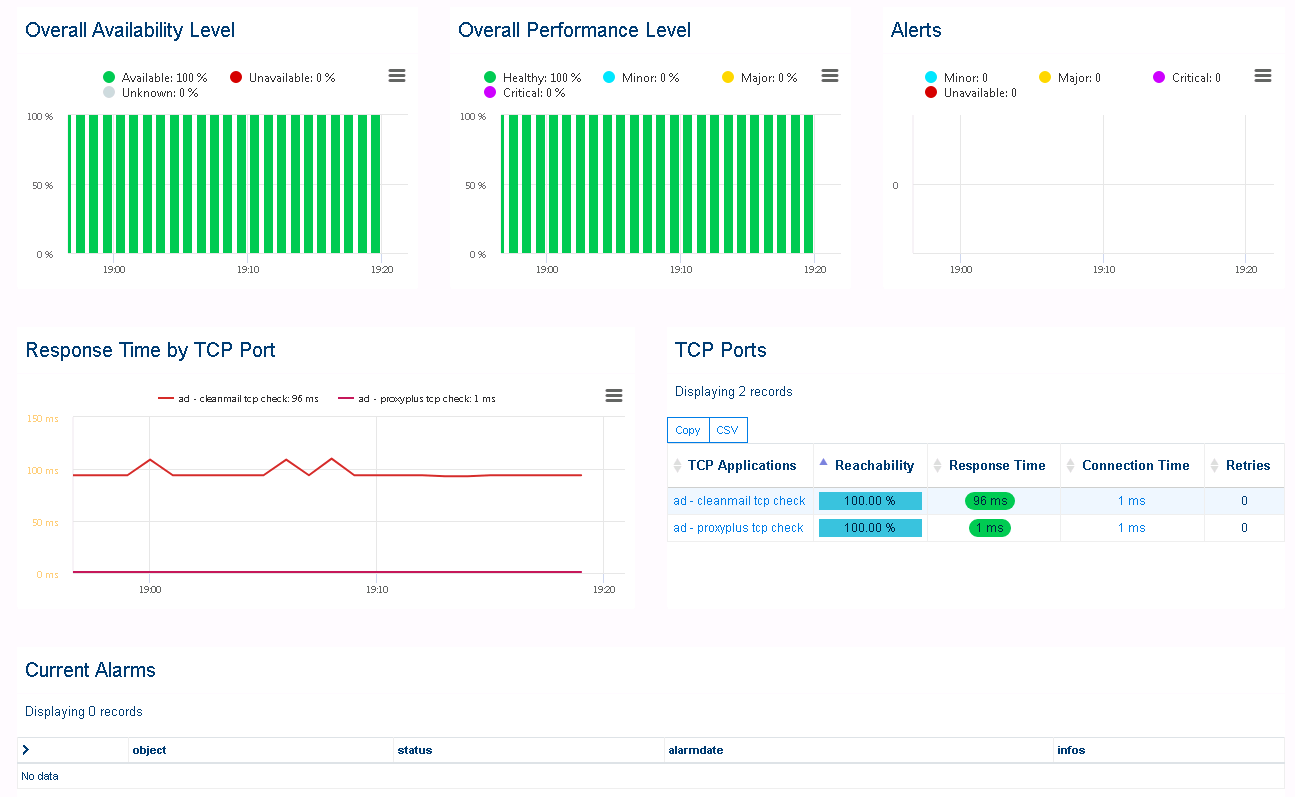 monitoring dashboard for a router
