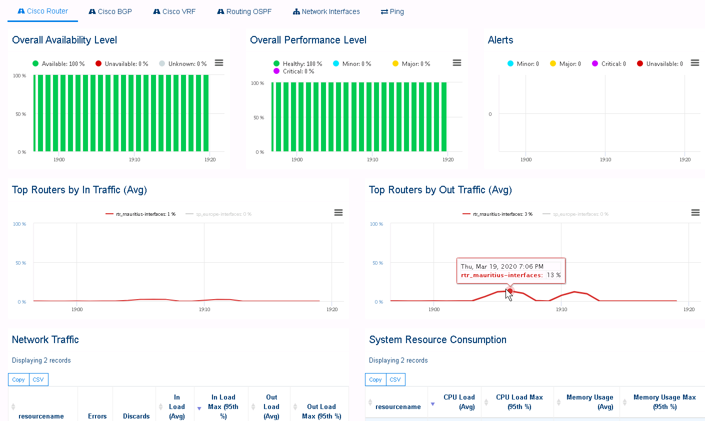 monitoring dashboard for one router