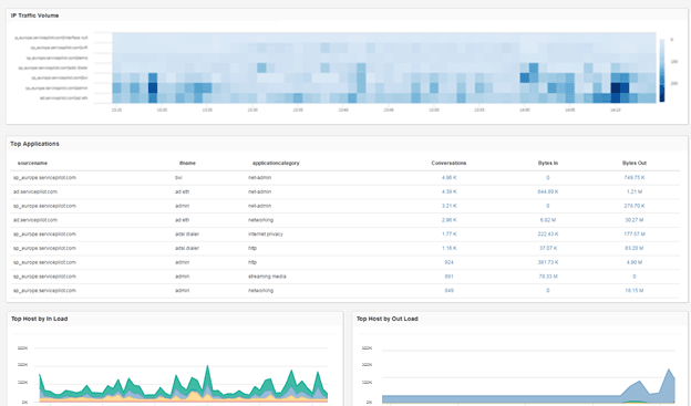 IPFlow Monitoring for NetFlow, IPFIX, jFlow and more